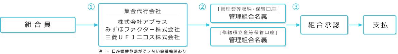 手続き簡単システム